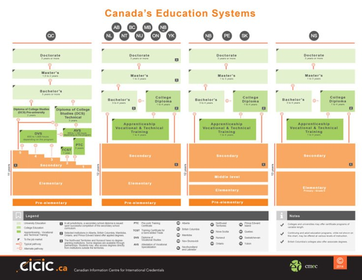 Canada-s-Education-Systems-760p